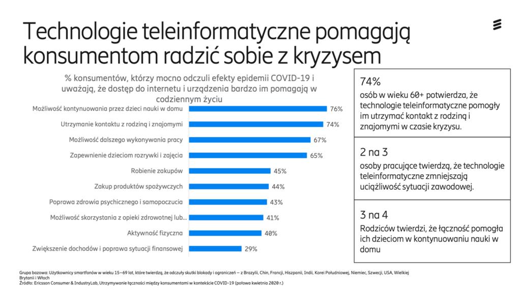 Technologie teleinformatyczne pomagają konsumentom radzić sobie z kryzysem związanym z COVID-19 (Ericsson, 2020)