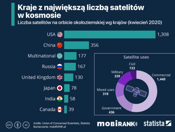 Kraje z największą liczbą satelitów w kosmosie w 2020 roku