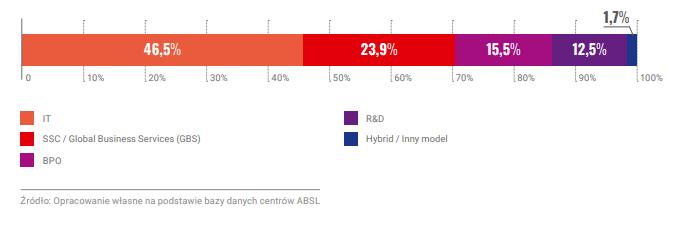 Rozkład liczby centrów według TYPU (w %)