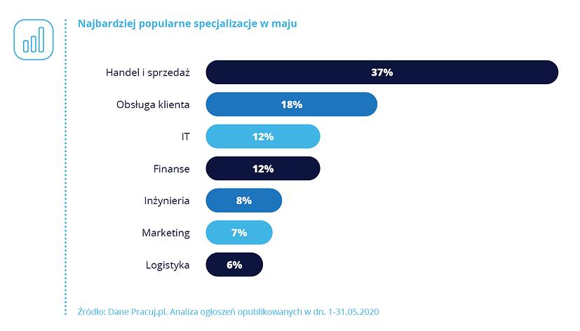Wykres: Popularne specjalizacje w maju 2020 r.