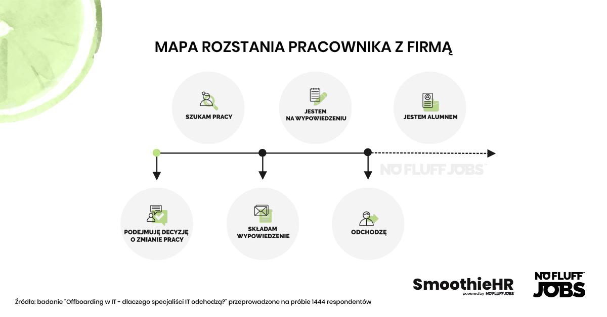 Mapa rozstania pracownika z firmą