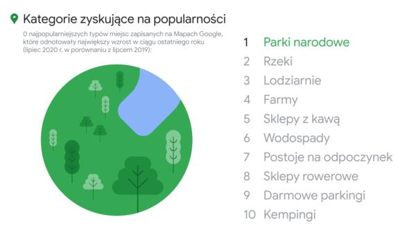 Liczba zapytań o wskazówki dojazdu dla rowerzystów w Mapach Google