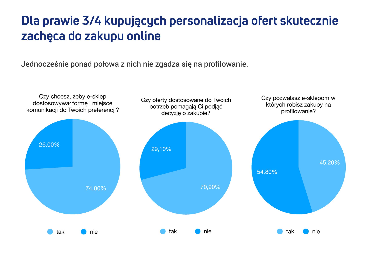 Dla prawie 75% kupujących personalizacja ofert skłania do zakupu