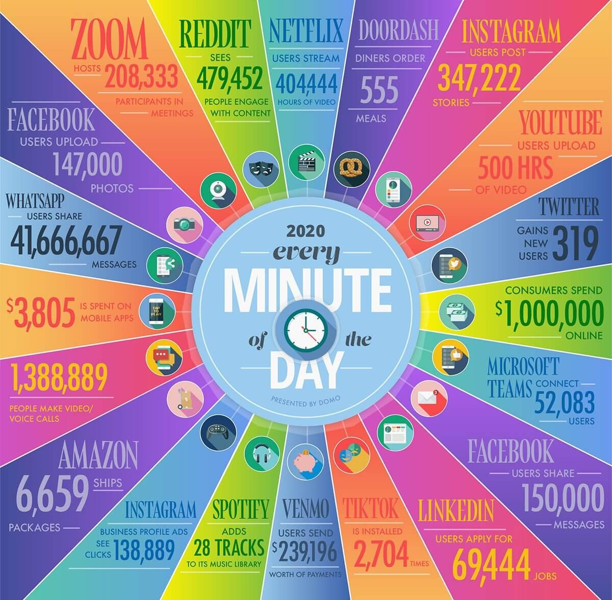 1 minuta w internecie w 2020 roku