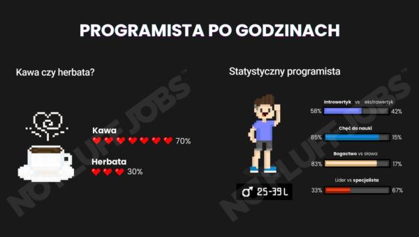 [raport] Kim jest i co robi programista po pracy?