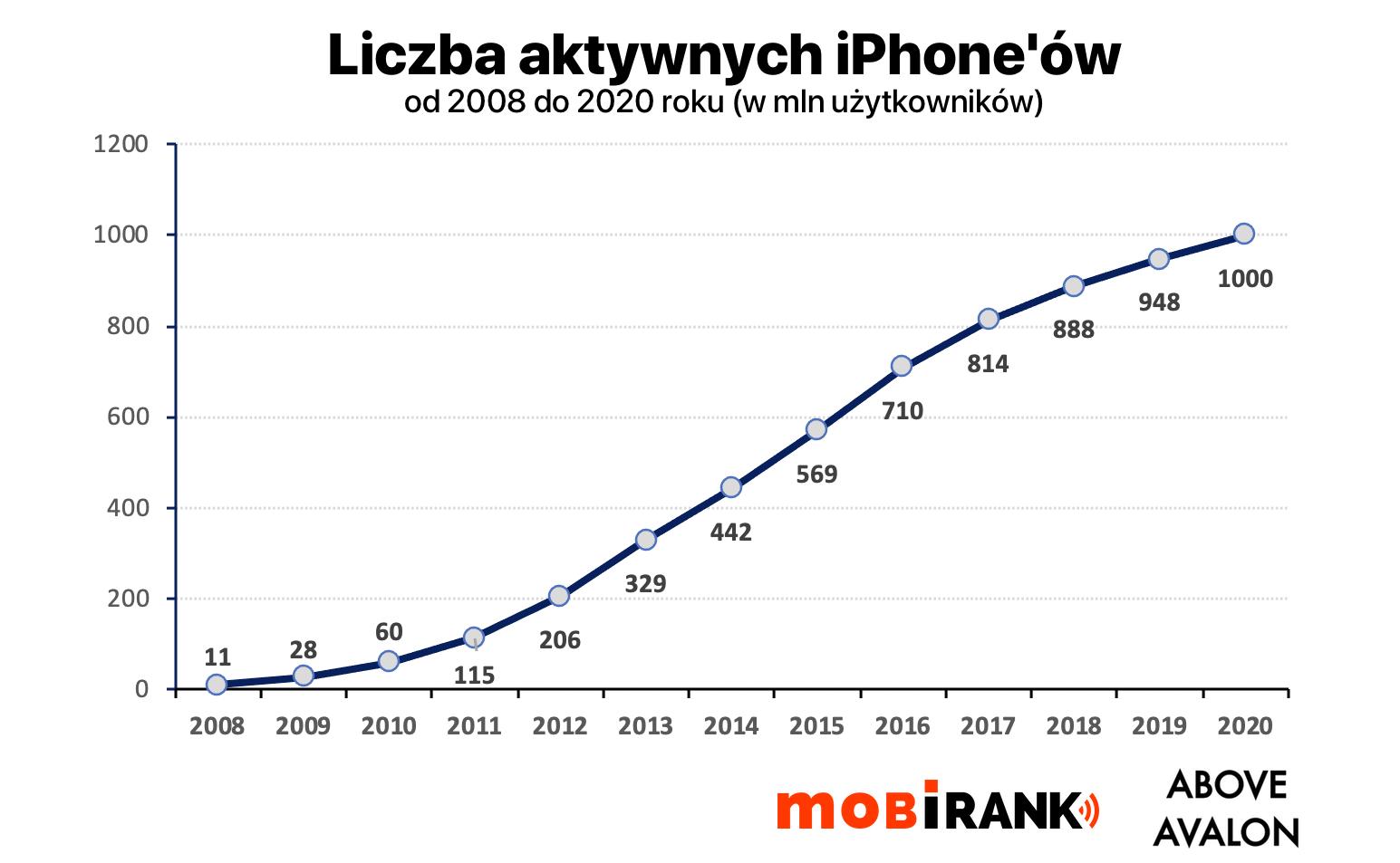 Liczba aktywnych iPhone'ów (2008-2020)'