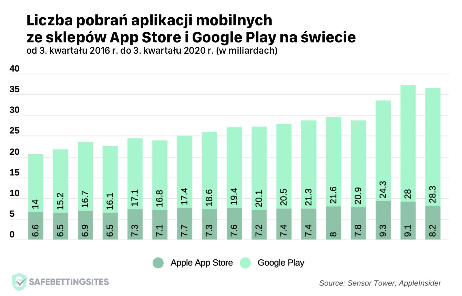 Liczba pobrań aplikacji mobilnych ze sklepów App Store i Google Play na świecie od 3Q 2016 r. do 3Q 2020 r. (w mld)