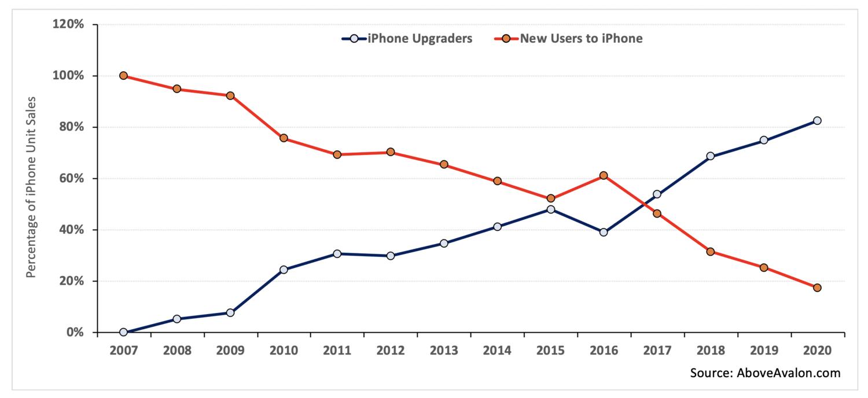 Nowi użytkownicy i upgradeujący iPhone'a od 2007 do 2020