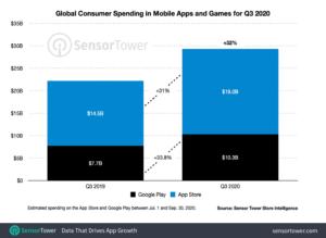 Przychody z gier i aplikacji mobilnych w 3Q 2020 roku na świecie (App Store i Google Play)