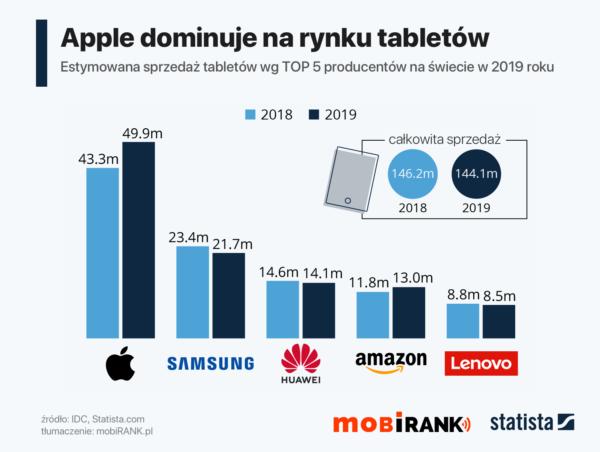 TOP 5 producentów tabletów w 2019 roku
