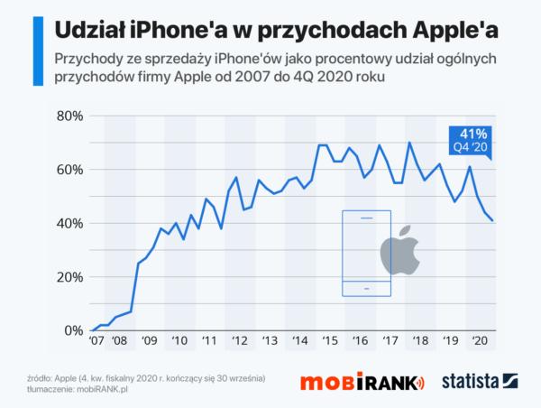 Udział iPhone'a w przychodach Apple'a w 4Q 2020