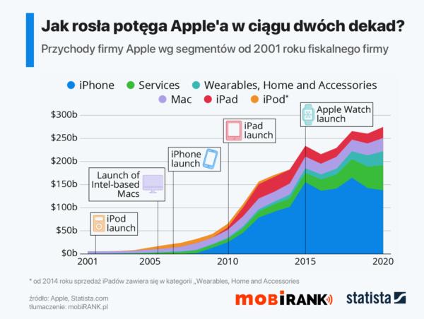 Rozwój Apple'a w XXI wieku