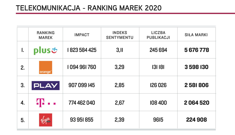 Ranking najlepszych marek telekomunikacyjnych w Polsce (TOP Marka 2020)