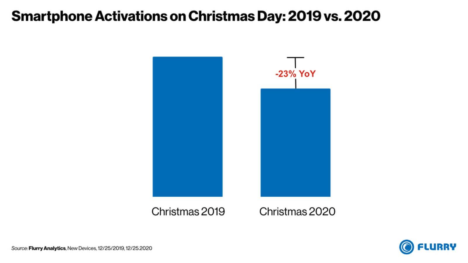 Aktywacja smartfonów w Boże Narodzenie w USA (2019 vs 2020)