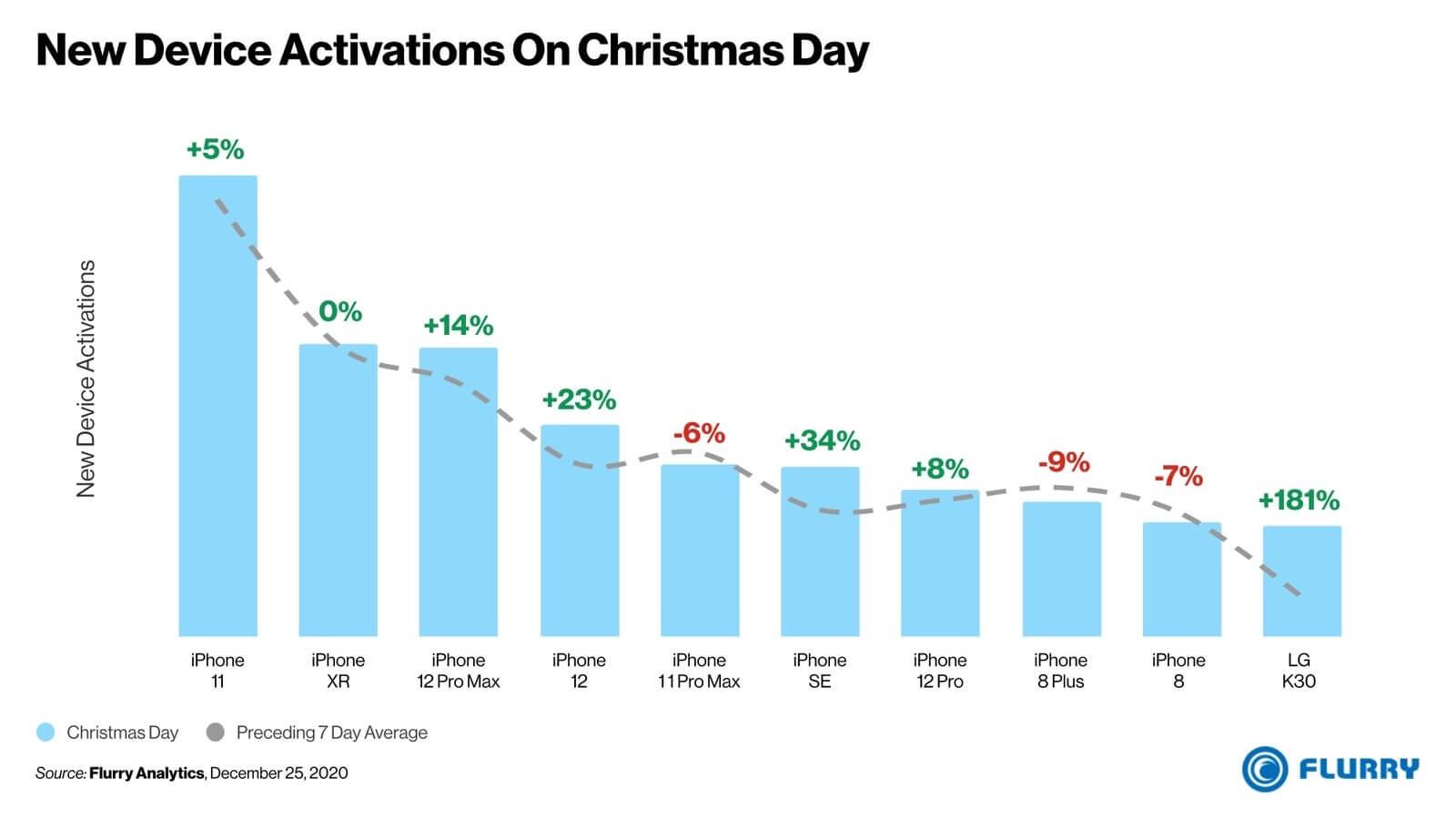 Najpopularniejsze smartfony aktywowane w święta 2020 r. w USA