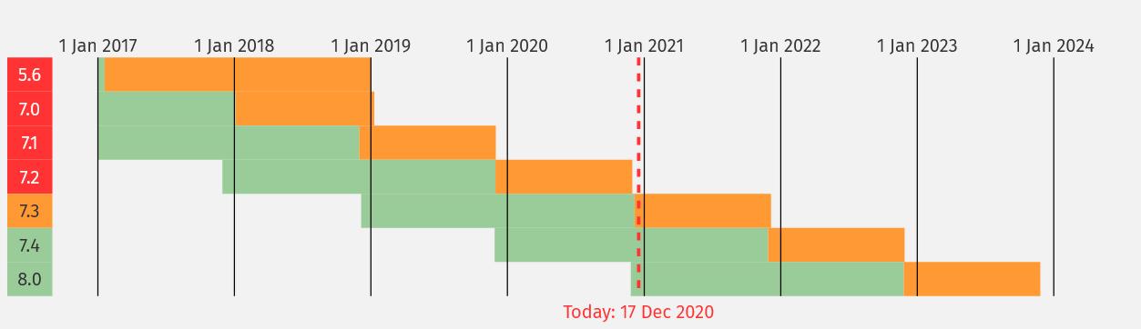 Okres wsparcia dla PHP 8